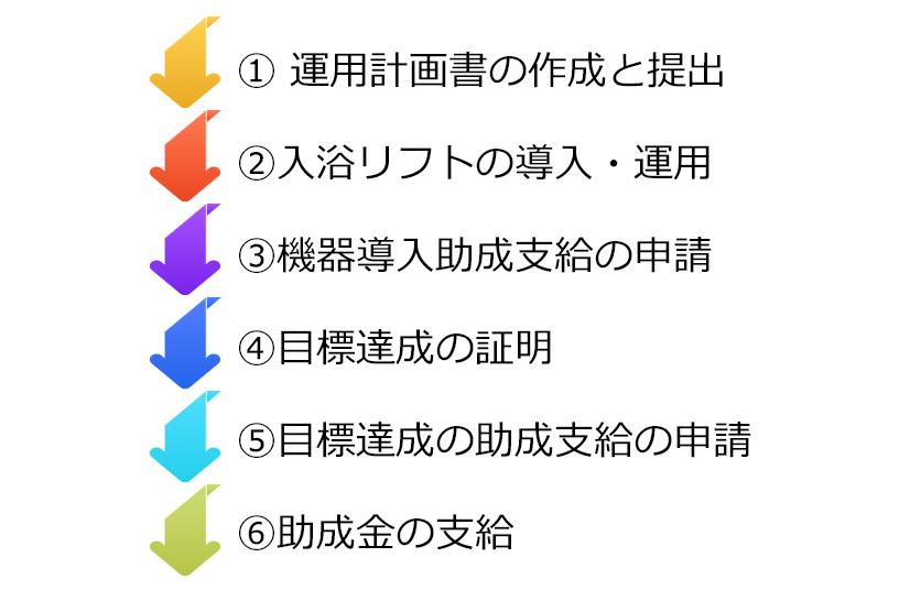 助成申請の手順