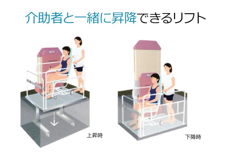 リフトボードごと昇降し、安心できる入浴介助