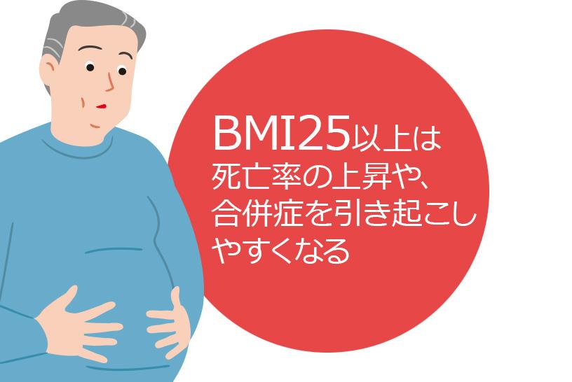 体重増加の代表である肥満は多くのリスクの原因となる