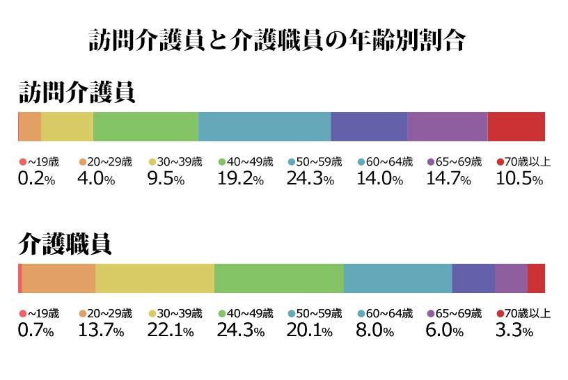 訪問介護員と介護職員の年齢別割合