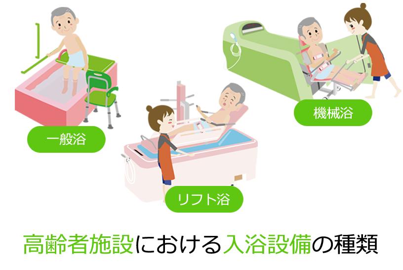 高齢者施設における入浴設備の種類