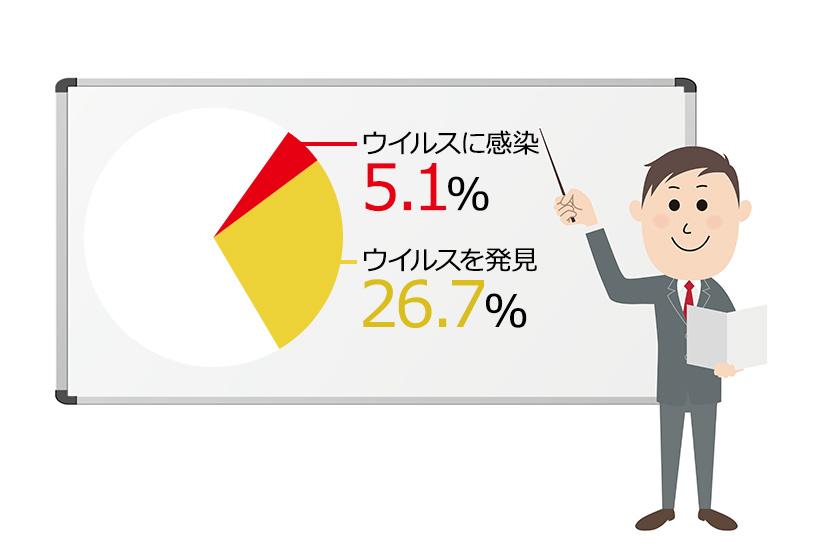 中小企業でコンピュータウィルスに感染した企業は全体の5.1%、発見した企業は全体の26.7%