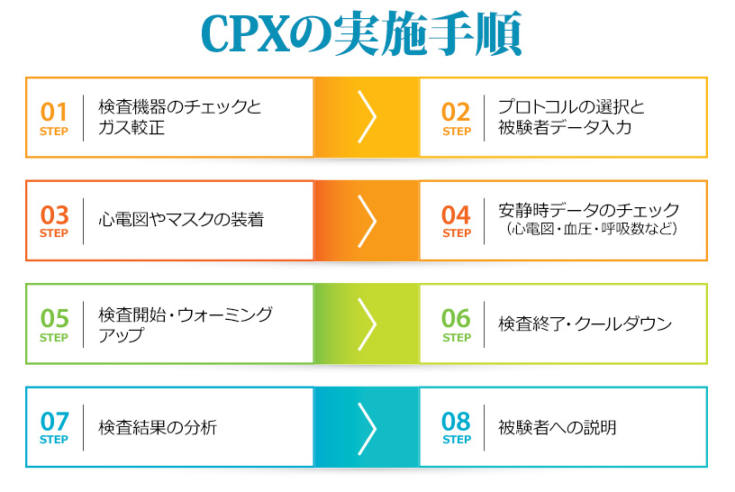 CPXの実施手順