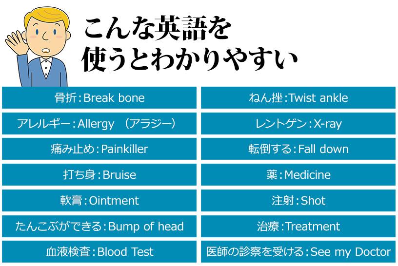 医療英語はアメリカ人にも難しい!こんなときはどう言えばいい?