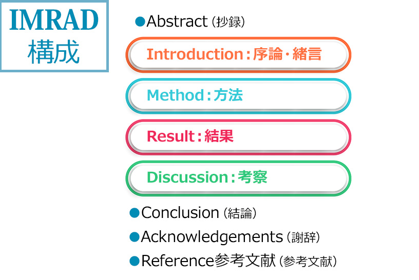医学系・リハビリ系の論文は「IMRAD」の構成に