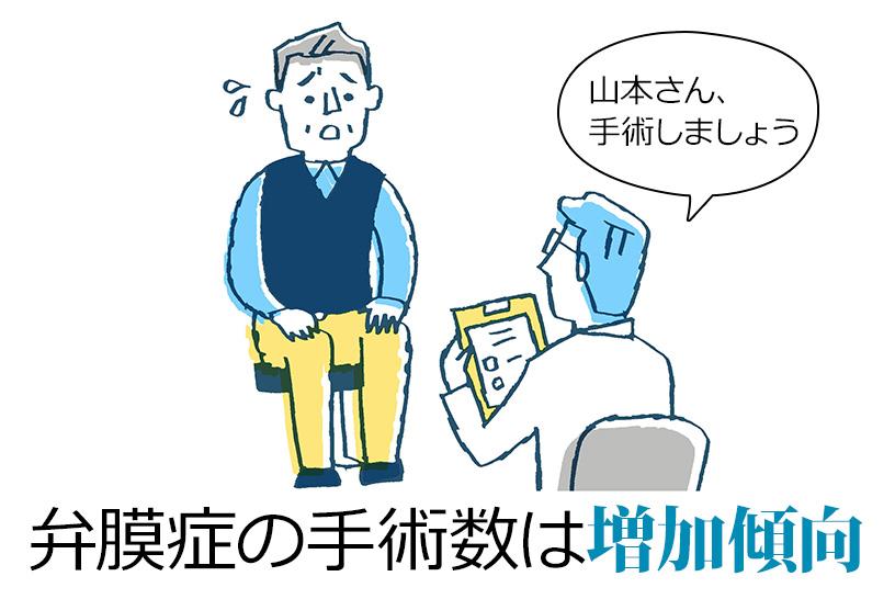 高齢化社会に伴い、加齢による弁膜症は増加傾向