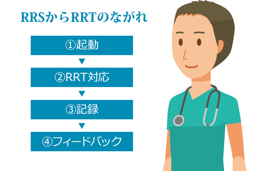 RSS起動から救急対応チーム(RRT)到着までの流れ