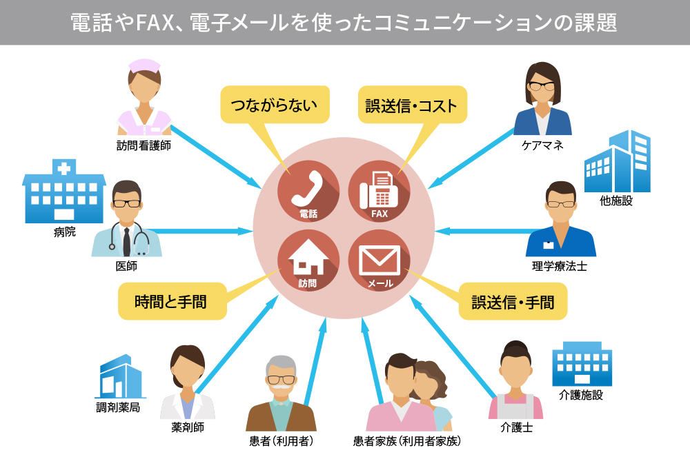 医療や介護におけるコミュニケーションの課題