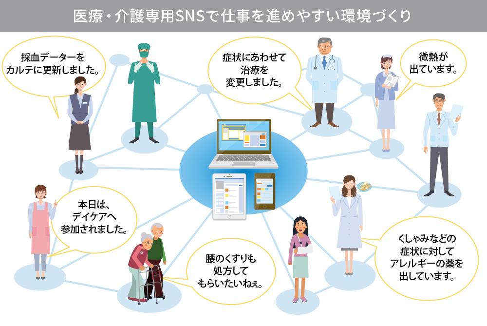 医療・介護専用SNSは、仕事を進めやすい環境づくりにも貢献できる