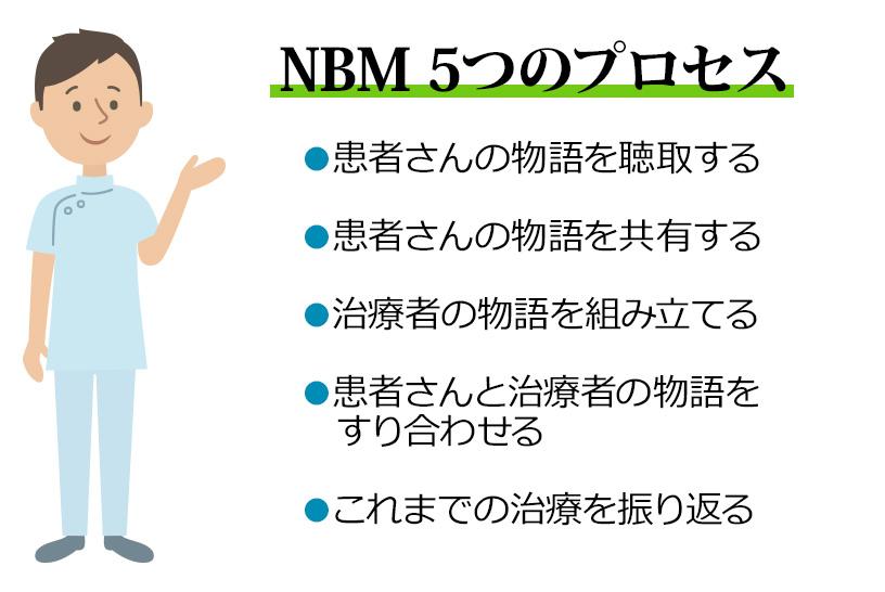 NBM5つのプロセス