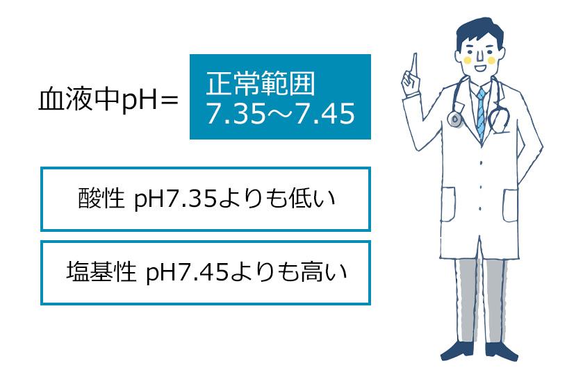 血液ガスで体内の水素イオン濃度を評価する