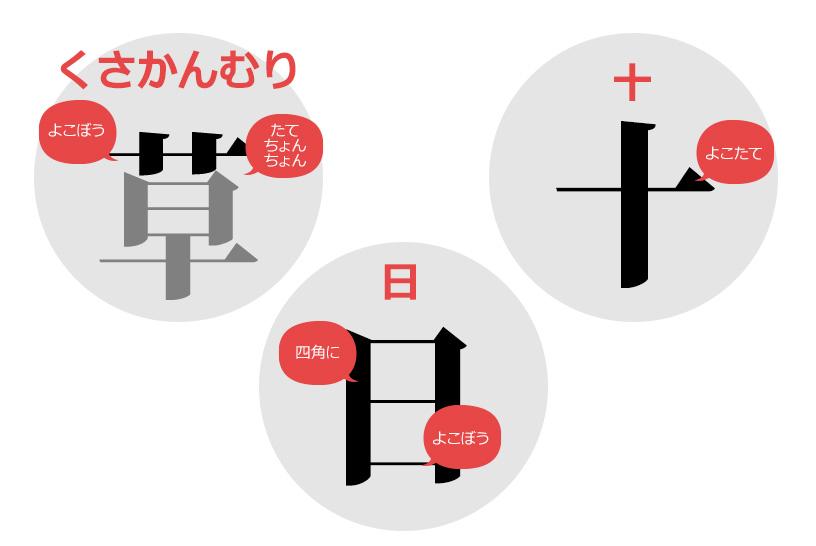 読字障害(ディスレクシア)が漢字を覚えるための「聴覚法」