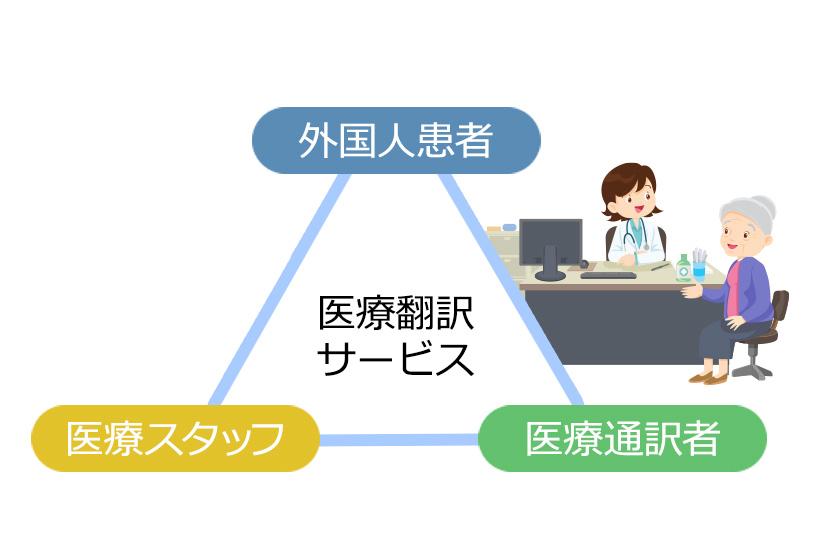 ITを用いた通訳の活用で、外国人が受診した際の手続きをスムーズに