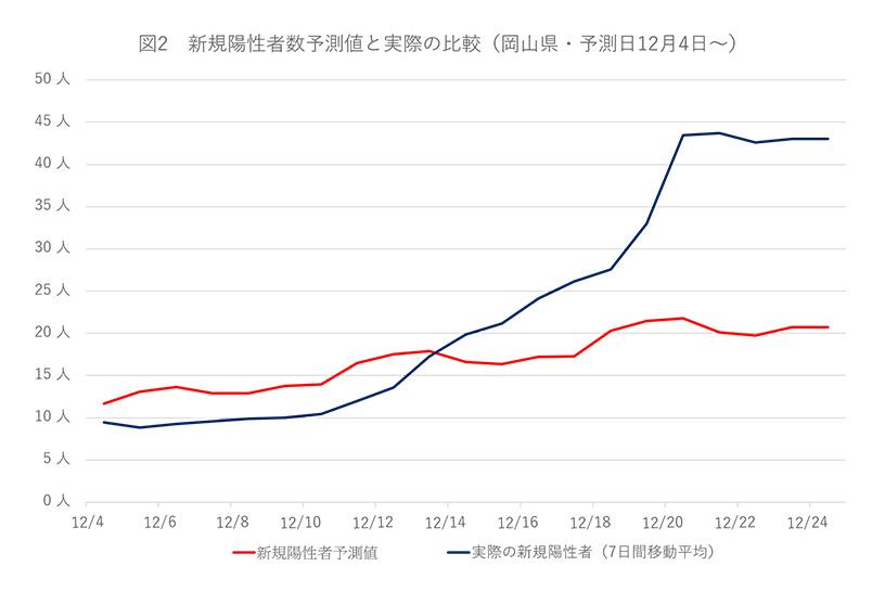 図2 新規陽性者数予測値と実際の比較(岡山県:予測日12月4日~)