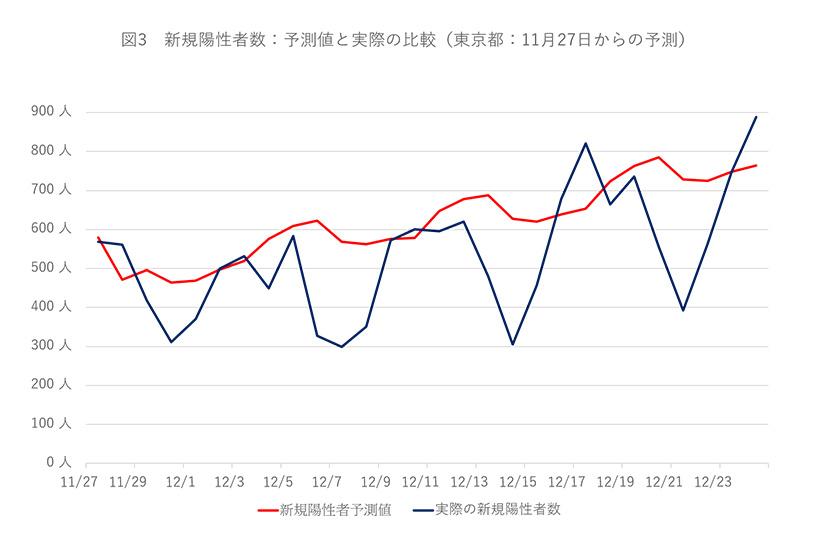 図3 新規陽性者数:予測値と実際の比較(東京都:11月27日からの予測)
