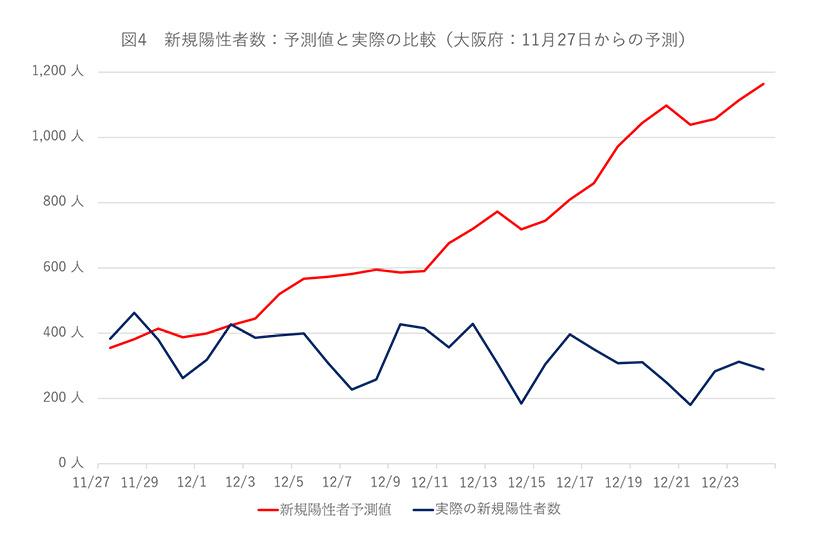 図4 新規陽性者数:予測値と実際の比較(大阪府:11月27日からの予測)