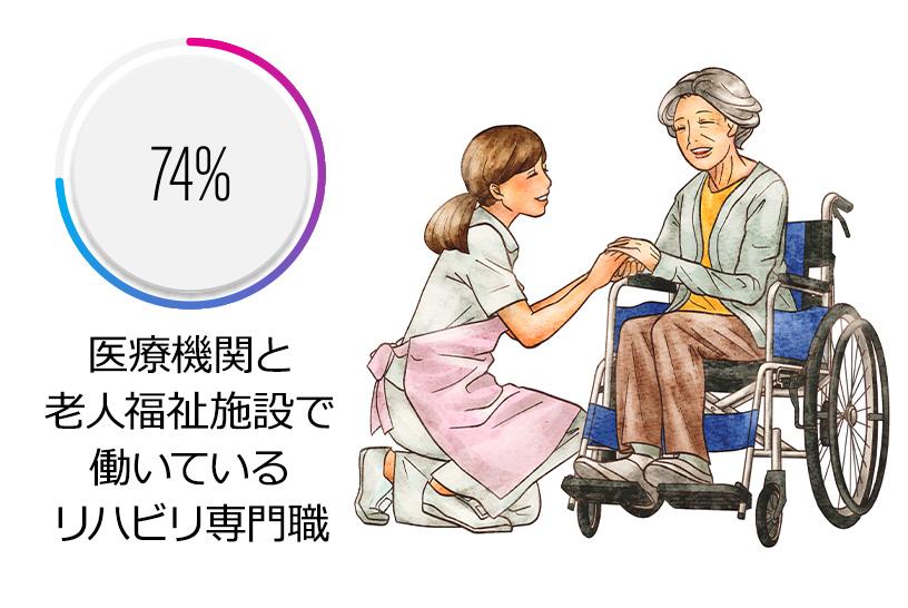 医療機関と老人福祉施設で働いているリハビリ専門職