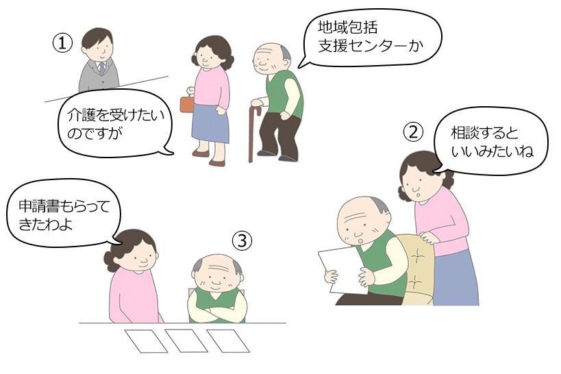 介護サービスの利用にはどうすれば?~実際の例で介護認定から開始まで、わかりやすく解説