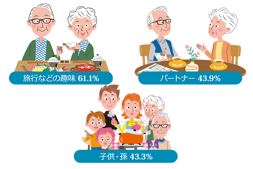 高齢者が大切に思うものは趣味や家族!