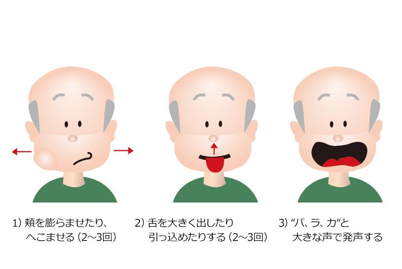 口の周りの運動や発声練習、首の運動も嚥下には大切。口腔ケアも合わせてやってみよう