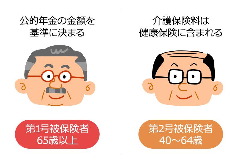 介護保険料の納め方は、年齢により異なる