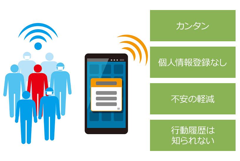 コロナ通知システムを使う4つのメリット