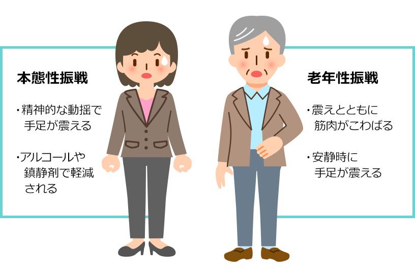 震え=パーキンソン病ではない。加齢によるものや遺伝により見られることが多い本態性振戦との見分け方