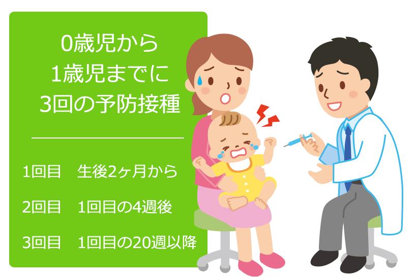 日本におけるB型肝炎ワクチンの予防接種の今までと現状