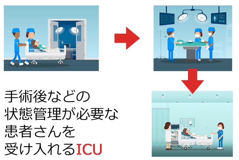 ICU、HCUは集中治療室、高度治療室の略語