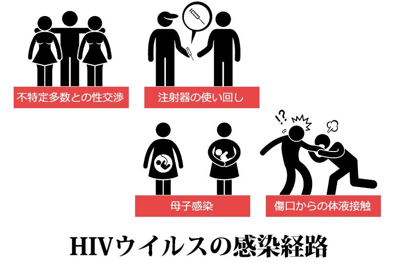 HIVウイルスに感染しないために。感染経路、予防法も知っておこう
