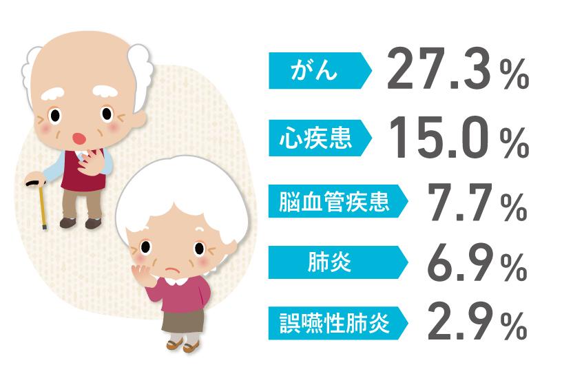 がん 27.3%、心疾患 15.0%、脳血管疾患 7.7%、肺炎 6.9%、誤嚥性肺炎 2.9%