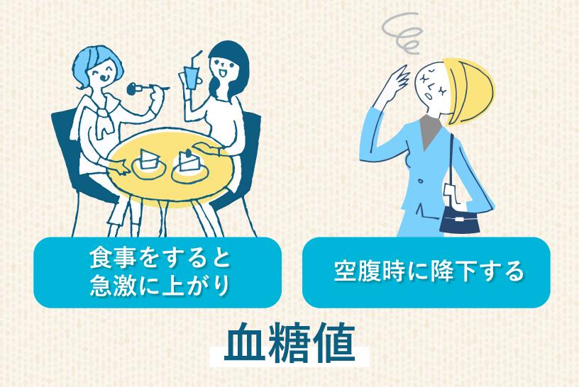 食事をすると急激に上がり 空腹時に降下する 血糖値